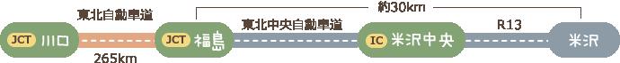 東北自動車道 浦和IC〜(約4時間)〜福島飯坂IC〜(約50分)〜米沢市内〜(約20分)〜小野川温泉