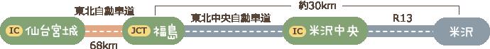 東北自動車道 仙台宮城IC〜(約40分)〜福島飯坂IC〜(約50分)〜米沢市内〜(約20分)〜小野川温泉