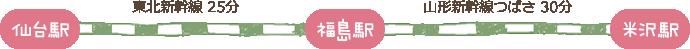 仙台駅〜(東北新幹線 25分)〜福島駅〜(山形新幹線つばさ 30分)〜米沢駅