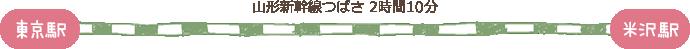 東京駅〜(山形新幹線つばさ 2時間10分)〜米沢駅