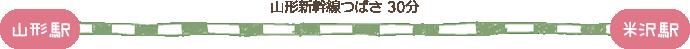 山形駅〜(山形新幹線つばさ 30分)〜米沢駅